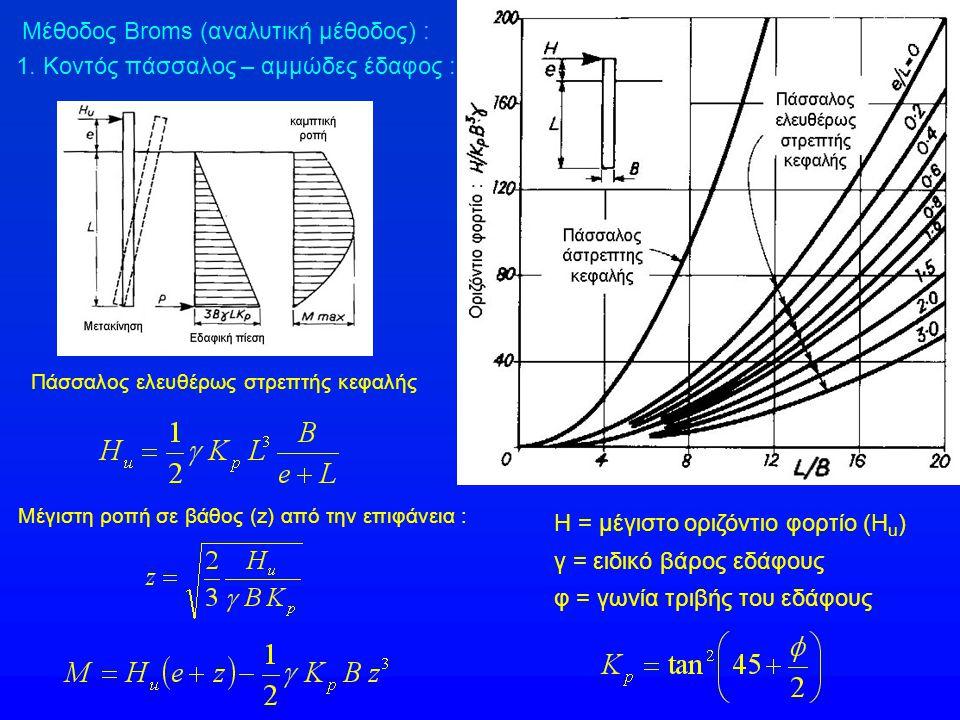 Μέθοδος Broms (αναλυτική μέθοδος) : 1. Κοντός πάσσαλος – αμμώδες έδαφος : Πάσσαλος ελευθέρως στρεπτής κεφαλής Η = μέγιστο οριζόντιο φορτίο (H u ) γ =