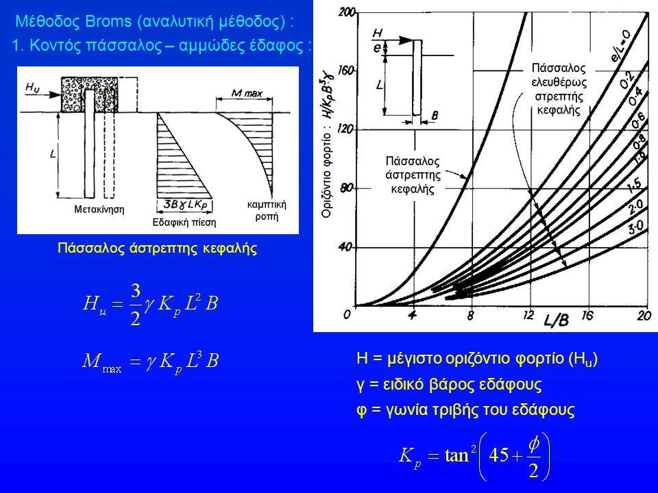 Μέθοδος Broms (αναλυτική μέθοδος) : 1. Κοντός πάσσαλος – αμμώδες έδαφος : Πάσσαλος άστρεπτης κεφαλής Η = μέγιστο οριζόντιο φορτίο (H u ) γ = ειδικό βά