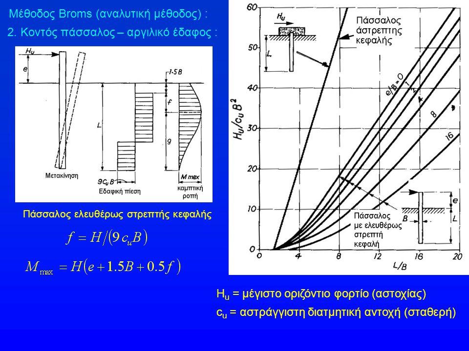 Μέθοδος Broms (αναλυτική μέθοδος) : 2. Κοντός πάσσαλος – αργιλικό έδαφος : Πάσσαλος ελευθέρως στρεπτής κεφαλής Η u = μέγιστο οριζόντιο φορτίο (αστοχία
