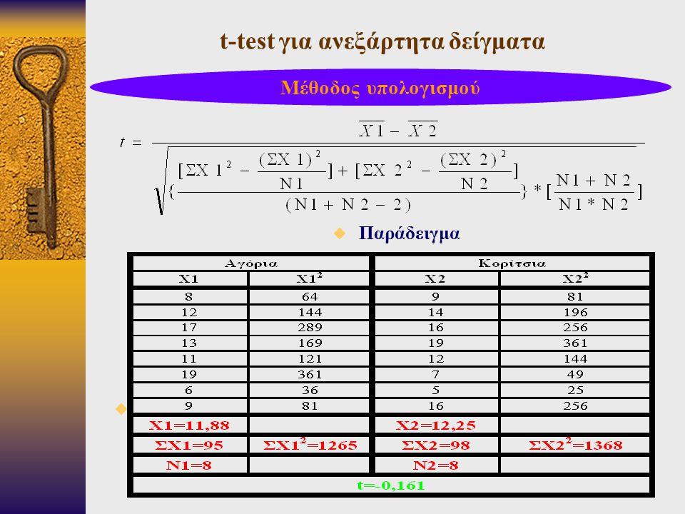 t-test για ανεξάρτητα δείγματα  Παράδειγμα  Μέθοδος υπολογισμού