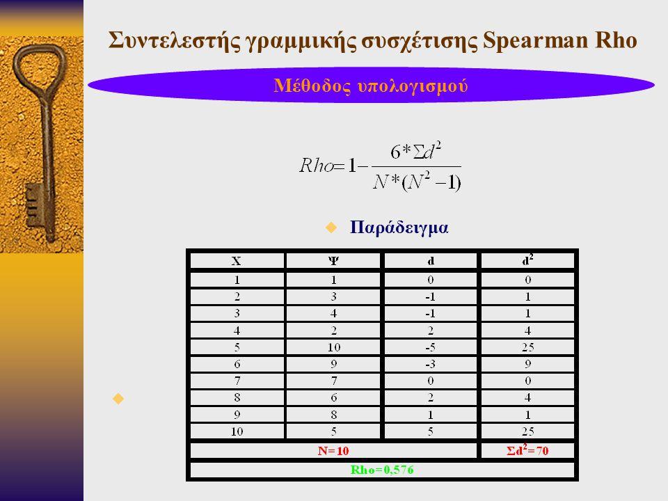Συντελεστής γραμμικής συσχέτισης Spearman Rho  Παράδειγμα  Μέθοδος υπολογισμού