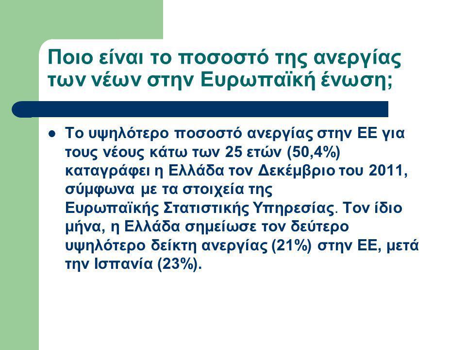 Ποιο είναι το ποσοστό της ανεργίας των νέων στην Ευρωπαϊκή ένωση;  Το υψηλότερο ποσοστό ανεργίας στην ΕΕ για τους νέους κάτω των 25 ετών (50,4%) καταγράφει η Ελλάδα τον Δεκέμβριο του 2011, σύμφωνα με τα στοιχεία της Ευρωπαϊκής Στατιστικής Υπηρεσίας.