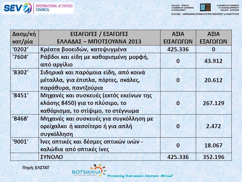 Δασμ/κή κατ/ρία ΕΙΣΑΓΩΓΕΣ / ΕΞΑΓΩΓΕΣ ΕΛΛΑΔΑΣ – ΜΠΟΤΣΟΥΑΝΑ 2013 ΑΞΙΑ ΕΙΣΑΓΩΓΩΝ ΑΞΙΑ ΕΞΑΓΩΓΩΝ 0202 Κρέατα βοοειδών, κατεψυγμένα425.3360 7604 Ράβδοι και είδη με καθορισμένη μορφή, από αργίλιο 043.912 8302 Σιδηρικά και παρόμοια είδη, από κοινά μέταλλα, για έπιπλα, πόρτες, σκάλες, παράθυρα, παντζούρια 020.612 8451 Μηχανές και συσκευές (εκτός εκείνων της κλάσης 8450) για το πλύσιμο, το καθάρισμα, το στίψιμο, το στέγνωμα 0267.129 8468 Μηχανές και συσκευές για συγκόλληση με ορείχαλκο ή κασσίτερο ή για απλή συγκόλληση 02.472 9001 Ίνες οπτικές και δέσμες οπτικών ινών - καλώδια από οπτικές ίνες 018.067 ΣΥΝΟΛΟ 425.336352.196 Πηγή: ΕΛΣΤΑΤ