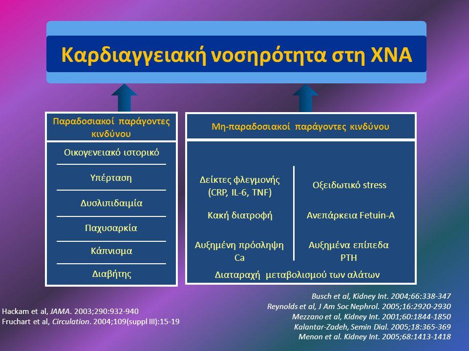 Καρδιαγγειακή νοσηρότητα στη ΧΝΑ Υπέρταση Δυσλιπιδαιμία Κάπνισμα Οικογενειακό ιστορικό Παχυσαρκία Παραδοσιακοί παράγοντες κινδύνου Διαβήτης Αυξημένη πρόσληψη Ca Οξειδωτικό stress Αυξημένα επίπεδα PTH Δείκτες φλεγμονής (CRP, IL-6, TNF) Ανεπάρκεια Fetuin-A Κακή διατροφή Μη-παραδοσιακοί παράγοντες κινδύνου Διαταραχή μεταβολισμού των αλάτων Hackam et al, JAMA.