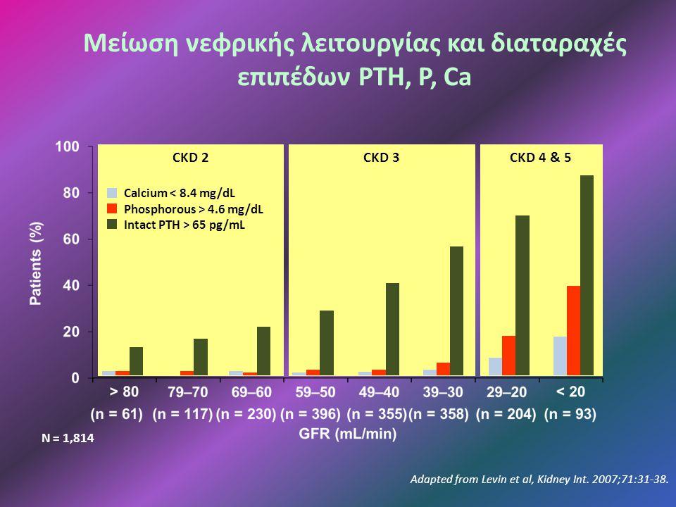 CKD 4 & 5CKD 3CKD 2 Μείωση νεφρικής λειτουργίας και διαταραχές επιπέδων PTH, P, Ca Adapted from Levin et al, Kidney Int.