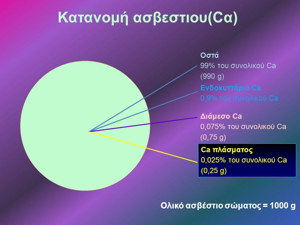 Διάμεσο Ca 0,075% του συνολικού Ca (0,75 g) Ενδοκυττάριο Ca 0,9% του συνολικού Ca Ca πλάσματος 0,025% του συνολικού Ca (0,25 g) Ολικό ασβέστιο σώματος = 1000 g Οστά 99% του συνολικού Ca (990 g) Κατανομή ασβεστιου(Cα)