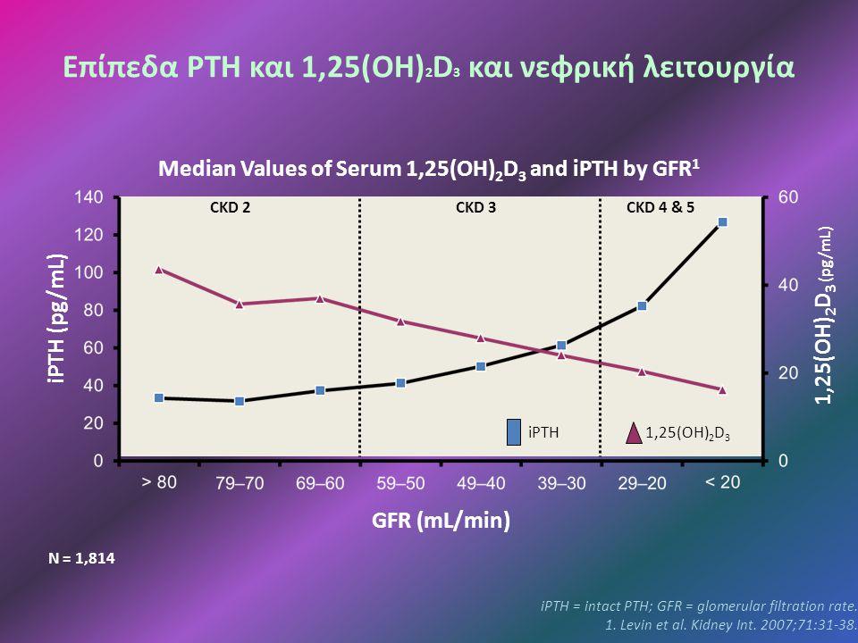 iPTH = intact PTH; GFR = glomerular filtration rate.