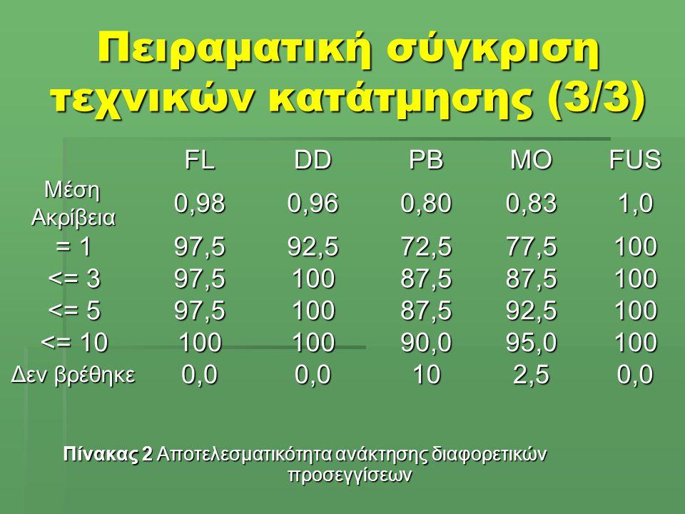 Πειραματική σύγκριση τεχνικών κατάτμησης (3/3) Πίνακας 2 Αποτελεσματικότητα ανάκτησης διαφορετικών προσεγγίσεων FLDDPBMOFUS Μέση Ακρίβεια Μέση Ακρίβεια0,980,960,800,831,0 = 1 97,592,572,577,5100 <= 3 97,510087,587,5100 <= 5 97,510087,592,5100 <= 10 10010090,095,0100 Δεν βρέθηκε 0,00,0102,50,0