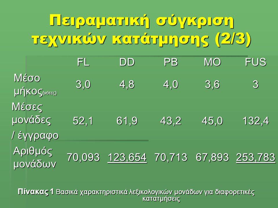 Πειραματική σύγκριση τεχνικών κατάτμησης (2/3) Πίνακας 1 Βασικά χαρακτηριστικά λεξικολογικών μονάδων για διαφορετικές κατατμήσεις FLDDPBMOFUS Μέσο μήκος (νότες) 3,04,84,03,63 Μέσες μονάδες / έγγραφο 52,161,943,245,0132,4 Αριθμός μονάδων 70,093123,65470,71367,893253,783