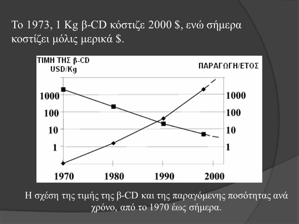 Η σχέση της τιμής της β-CD και της παραγόμενης ποσότητας ανά χρόνο, από το 1970 έως σήμερα. Το 1973, 1 Kg β-CD κόστιζε 2000 $, ενώ σήμερα κοστίζει μόλ