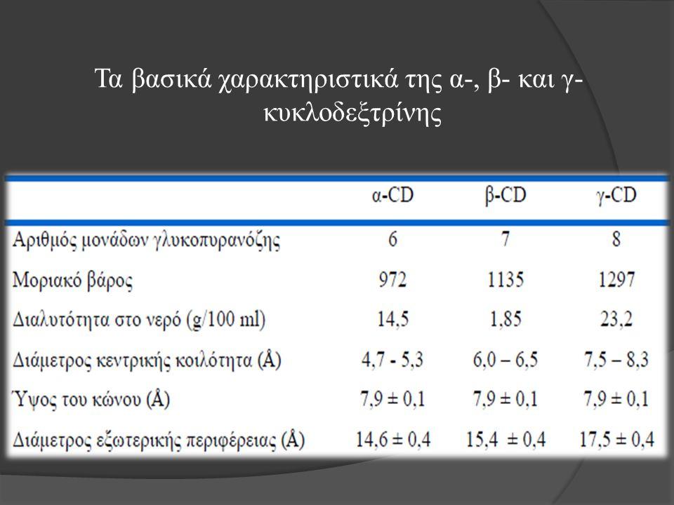 Τα βασικά χαρακτηριστικά της α-, β- και γ- κυκλοδεξτρίνης