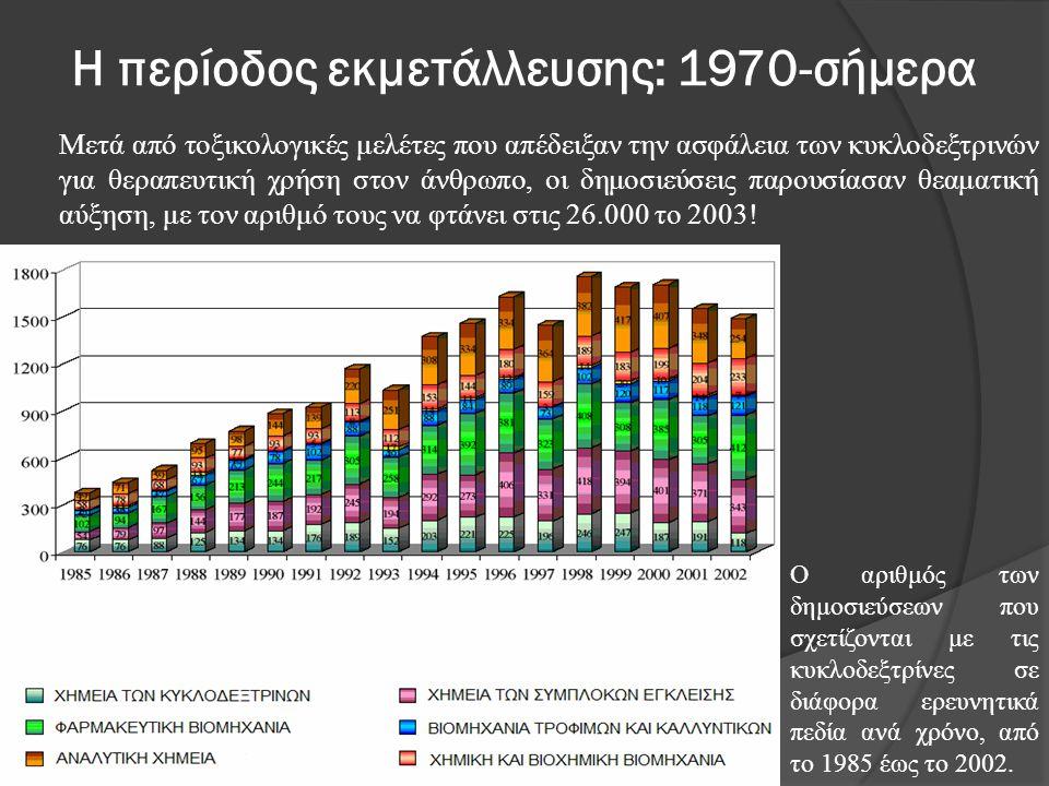 Η περίοδος εκμετάλλευσης: 1970-σήμερα Μετά από τοξικολογικές μελέτες που απέδειξαν την ασφάλεια των κυκλοδεξτρινών για θεραπευτική χρήση στον άνθρωπο,