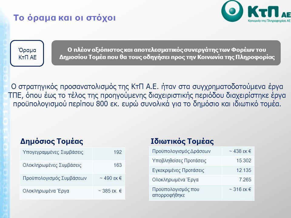 Το όραμα και οι στόχοι Η ανάληψη της εκτέλεσης πράξεων και ενεργειών τεχνικής υποστήριξης Βελτίωση της διοικητικής ικανότητας της ελληνικής δημόσιας διοίκησης Εκτέλεση έργων στον τομέα της πληροφορικής, των επικοινωνιών και των νέων τεχνολογιών Υποστήριξη ή/και διαχείριση της λειτουργίας συστημάτων πληροφορικής και επικοινωνίας της δημόσιας διοίκησης Στρατηγικοί Στόχοι Ο πλέον αξιόπιστος και αποτελεσματικός συνεργάτης των Φορέων του Δημοσίου Τομέα που θα τους οδηγήσει προς την Κοινωνία της Πληροφορίας Όραμα ΚτΠ ΑΕ Ο στρατηγικός προσανατολισμός της ΚτΠ Α.Ε.
