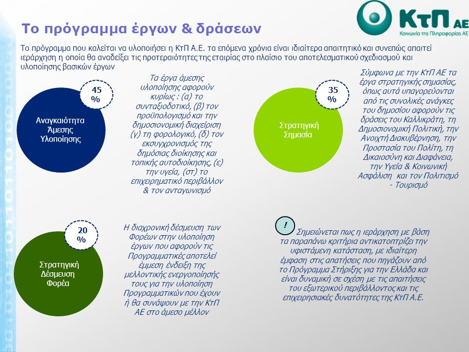 Το πρόγραμμα έργων & δράσεων Το πρόγραμμα που καλείται να υλοποιήσει η ΚτΠ Α.Ε.