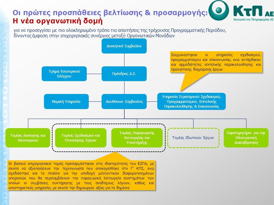 Προγραμματισμός ενεργειών Για το πρώτο εξάμηνο του 2011:  Προκηρύξεις έργων στους τομείς της Υγείας, Κοινωνικής Ασφάλισης, Οικονομικών, Ηλεκτρονικής Διακυβέρνησης, Πολιτισμού - Τουρισμού  Ολοκλήρωση έργων Προγράμματος Καλλικράτη  Προκήρυξη ΣΥΖΕΥΞΙΣ ΙΙ και Data Center – έναρξη λειτουργίας ΚΑΠΤΤ  Ολοκλήρωση αρκετών έργων Γ' ΚΠΣ  Ωρίμανση νέων έργων και υποβολή ΤΔ στους τομείς των Τηλεπικοινωνιών, της Εργασίας – Κοινωνικής Ασφάλισης, της Ηλεκτρονικής Διακυβέρνησης