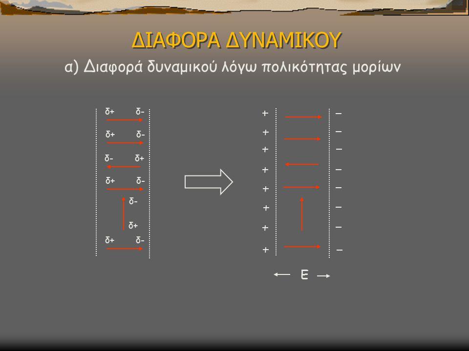 ΔΙΑΦΟΡΑ ΔΥΝΑΜΙΚΟΥ δ+ δ- δ- δ+ δ- δ+ δ+ δ- Ε α) Διαφορά δυναμικού λόγω πολικότητας μορίων