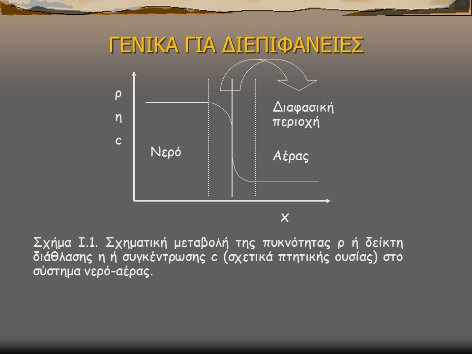 ΓΕΝΙΚΑ ΓΙΑ ΔΙΕΠΙΦΑΝΕΙΕΣ Νερό Αέρας x ρηcρηc Διαφασική περιοχή Σχήμα I.1.