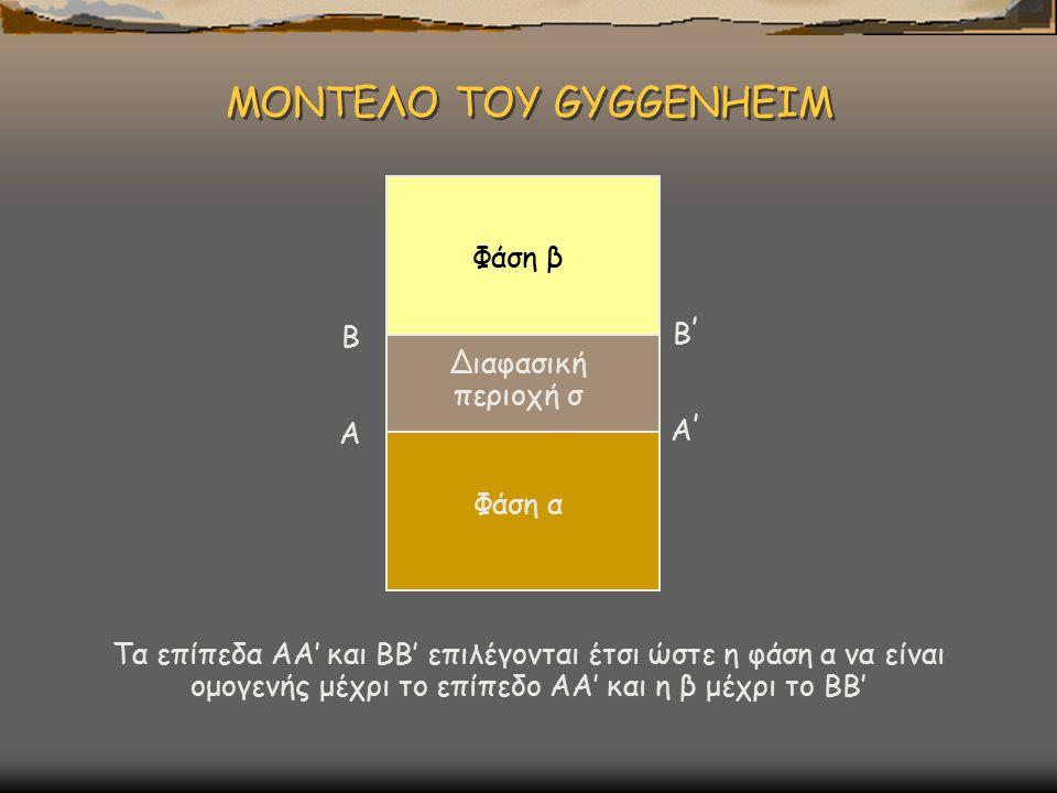ΜΟΝΤΕΛΟ ΤΟΥ GYGGENHEIM Φάση α Φάση β Διαφασική περιοχή σ Α Β Α'Α' Β'Β' Τα επίπεδα ΑΑ' και ΒΒ' επιλέγονται έτσι ώστε η φάση α να είναι ομογενής μέχρι τ