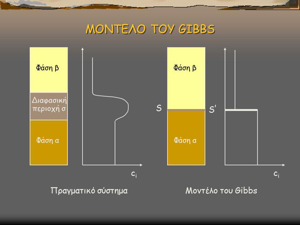 ΜΟΝΤΕΛΟ ΤΟΥ GIBBS Φάση α Φάση β Διαφασική περιοχή σ Πραγματικό σύστημα cici cici Φάση α Φάση β S S'S' Μοντέλο του Gibbs