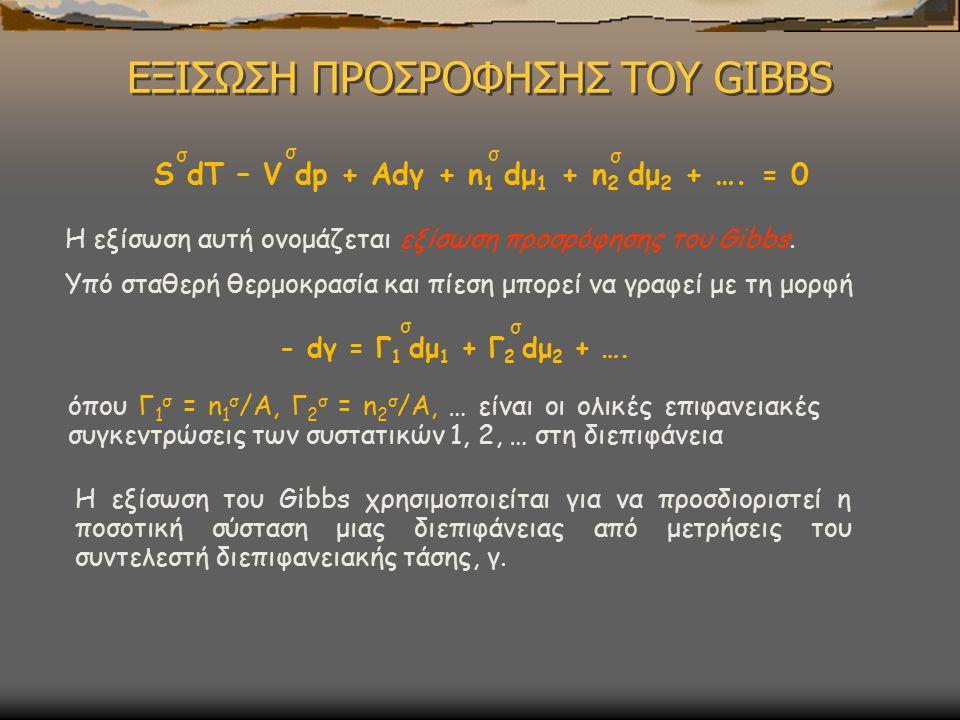 ΕΞΙΣΩΣΗ ΠΡΟΣΡΟΦΗΣΗΣ ΤΟΥ GIBBS H εξίσωση του Gibbs χρησιμοποιείται για να προσδιοριστεί η ποσοτική σύσταση μιας διεπιφάνειας από μετρήσεις του συντελεστή διεπιφανειακής τάσης, γ.