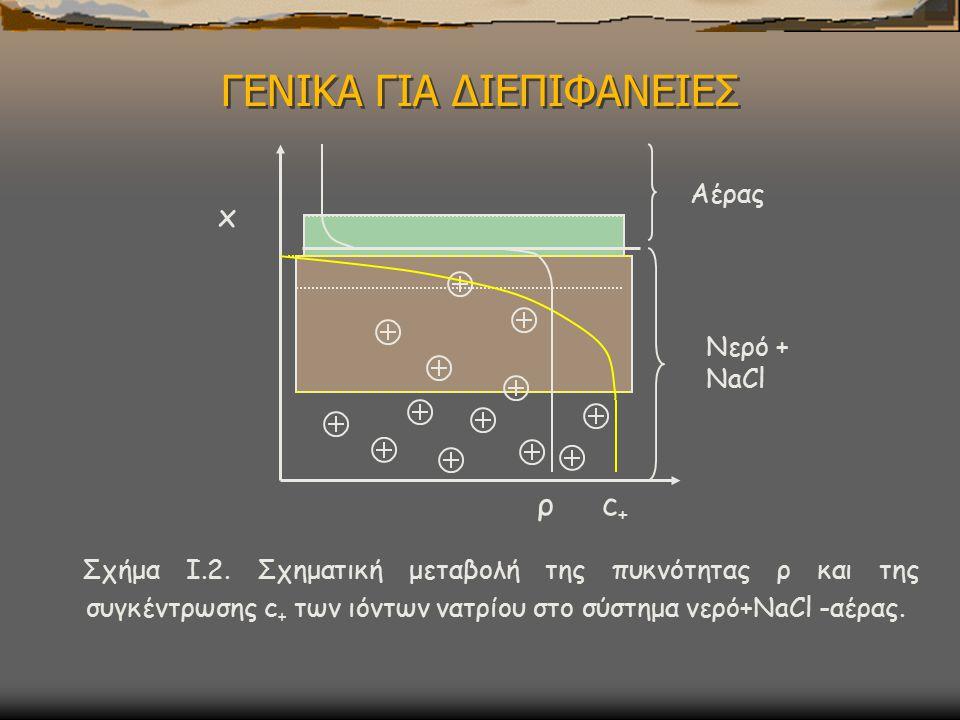 ΓΕΝΙΚΑ ΓΙΑ ΔΙΕΠΙΦΑΝΕΙΕΣ Σχήμα I.2.