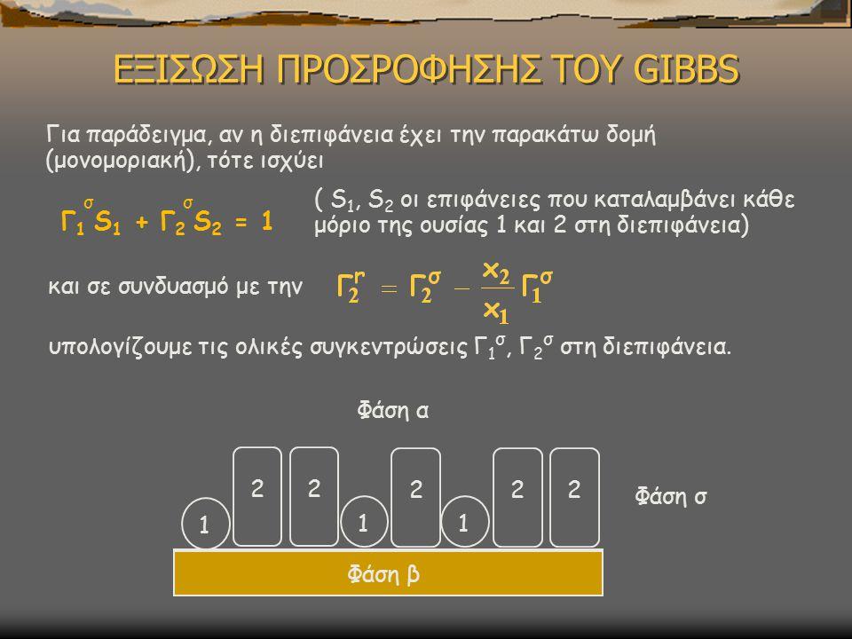 ΕΞΙΣΩΣΗ ΠΡΟΣΡΟΦΗΣΗΣ ΤΟΥ GIBBS Για παράδειγμα, αν η διεπιφάνεια έχει την παρακάτω δομή (μονομοριακή), τότε ισχύει Γ 1 S 1 + Γ 2 S 2 = 1 σ σ ( S 1, S 2 οι επιφάνειες που καταλαμβάνει κάθε μόριο της ουσίας 1 και 2 στη διεπιφάνεια) και σε συνδυασμό με την υπολογίζουμε τις ολικές συγκεντρώσεις Γ 1 σ, Γ 2 σ στη διεπιφάνεια.