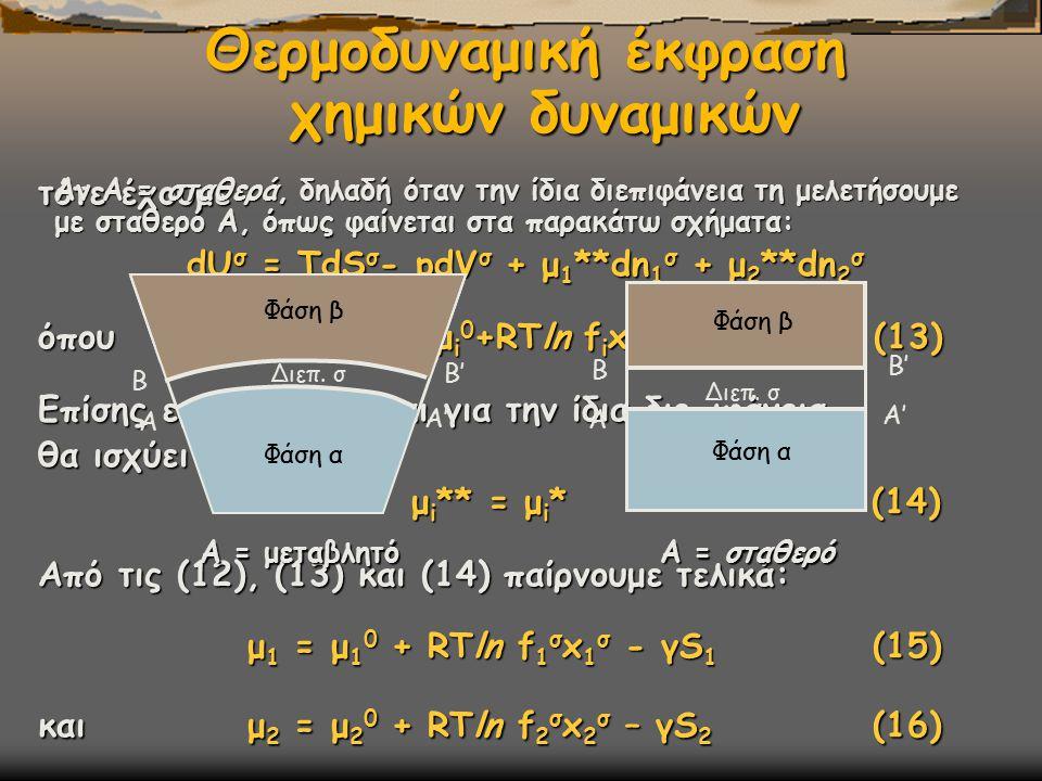 Θερμοδυναμική έκφραση χημικών δυναμικών τότε έχουμε dU σ = TdS σ - pdV σ + μ 1 **dn 1 σ + μ 2 **dn 2 σ dU σ = TdS σ - pdV σ + μ 1 **dn 1 σ + μ 2 **dn 2 σ όπου μ i ** = μ i 0 +RTln f i x i (13) Επίσης επειδή πρόκειται για την ίδια διεπιφάνεια θα ισχύει μ i ** = μ i *(14) μ i ** = μ i *(14) Από τις (12), (13) και (14) παίρνουμε τελικά: μ 1 = μ 1 0 + RTln f 1 σ x 1 σ - γS 1 (15) μ 1 = μ 1 0 + RTln f 1 σ x 1 σ - γS 1 (15) και μ 2 = μ 2 0 + RTln f 2 σ x 2 σ – γS 2 (16) Αν Α = σταθερά, δηλαδή όταν την ίδια διεπιφάνεια τη μελετήσουμε με σταθερό Α, όπως φαίνεται στα παρακάτω σχήματα: Φάση α Φάση β Διεπ.