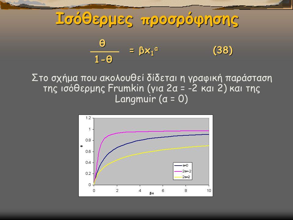 Ισόθερμες προσρόφησης = βx 1 a (38) θ 1-θ Στο σχήμα που ακολουθεί δίδεται η γραφική παράσταση της ισόθερμης Frumkin (για 2α = -2 και 2) και της Langmuir (α = 0)