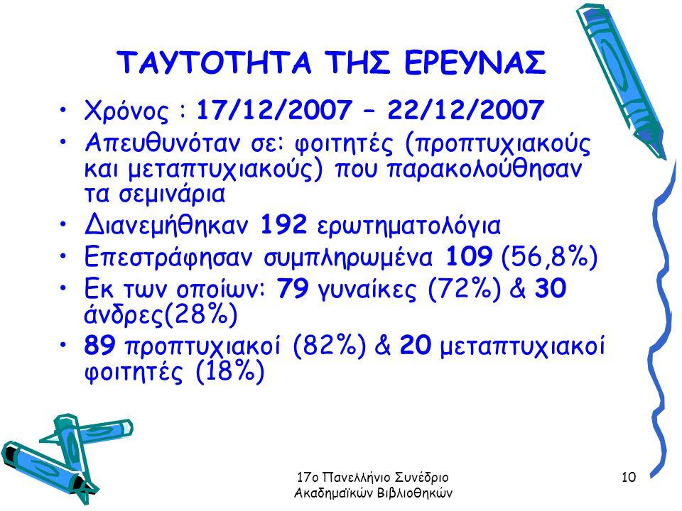 17ο Πανελλήνιο Συνέδριο Ακαδημαϊκών Βιβλιοθηκών 10 ΤΑΥΤΟΤΗΤΑ ΤΗΣ ΕΡΕΥΝΑΣ Χρόνος : 17/12/2007 – 22/12/2007 Απευθυνόταν σε: φοιτητές (προπτυχιακούς και μεταπτυχιακούς) που παρακολούθησαν τα σεμινάρια Διανεμήθηκαν 192 ερωτηματολόγια Επεστράφησαν συμπληρωμένα 109 (56,8%) Εκ των οποίων: 79 γυναίκες (72%) & 30 άνδρες(28%) 89 προπτυχιακοί (82%) & 20 μεταπτυχιακοί φοιτητές (18%)