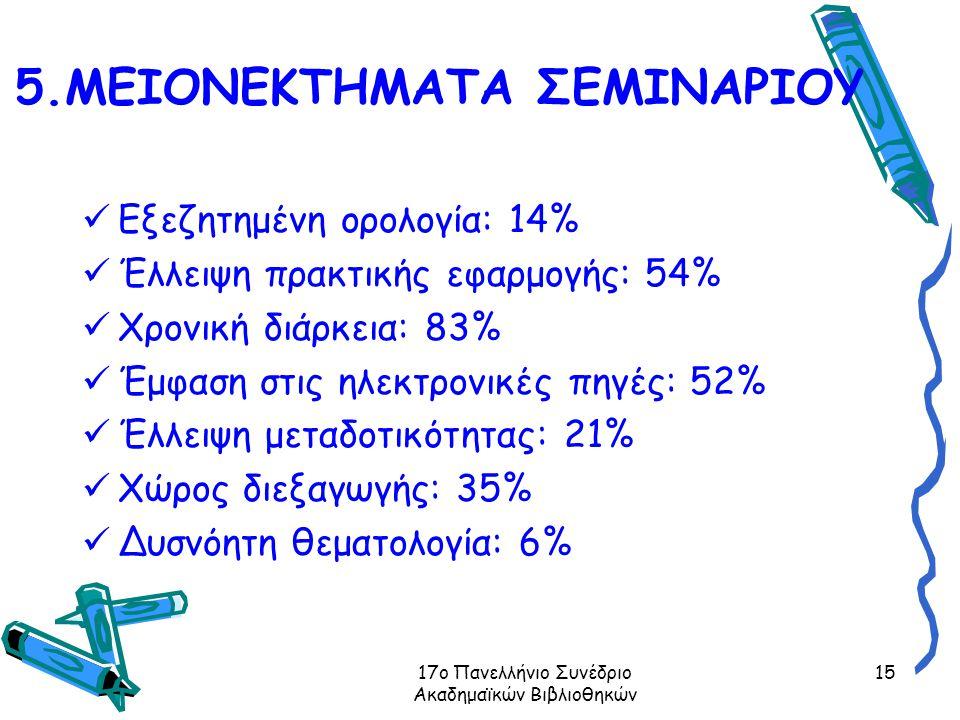 17ο Πανελλήνιο Συνέδριο Ακαδημαϊκών Βιβλιοθηκών 15 5.ΜΕΙΟΝΕΚΤΗΜΑΤΑ ΣΕΜΙΝΑΡΙΟΥ Εξεζητημένη ορολογία: 14% Έλλειψη πρακτικής εφαρμογής: 54% Χρονική διάρκεια: 83% Έμφαση στις ηλεκτρονικές πηγές: 52% Έλλειψη μεταδοτικότητας: 21% Χώρος διεξαγωγής: 35% Δυσνόητη θεματολογία: 6%