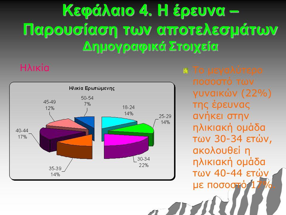 Κεφάλαιο 4. Η έρευνα – Παρουσίαση των αποτελεσμάτων Δημογραφικά Στοιχεία Ηλικία Το μεγαλύτερο ποσοστό των γυναικών (22%) της έρευνας ανήκει στην ηλικι