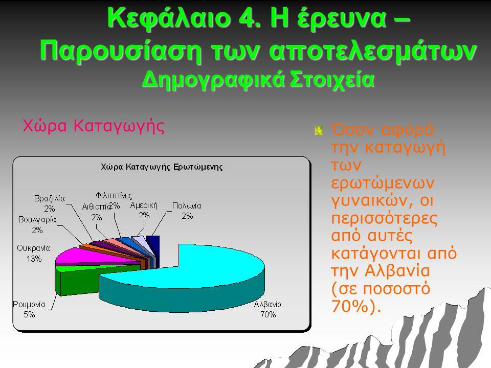 Κεφάλαιο 4. Η έρευνα – Παρουσίαση των αποτελεσμάτων Δημογραφικά Στοιχεία Χώρα Καταγωγής Όσον αφορά την καταγωγή των ερωτώμενων γυναικών, οι περισσότερ