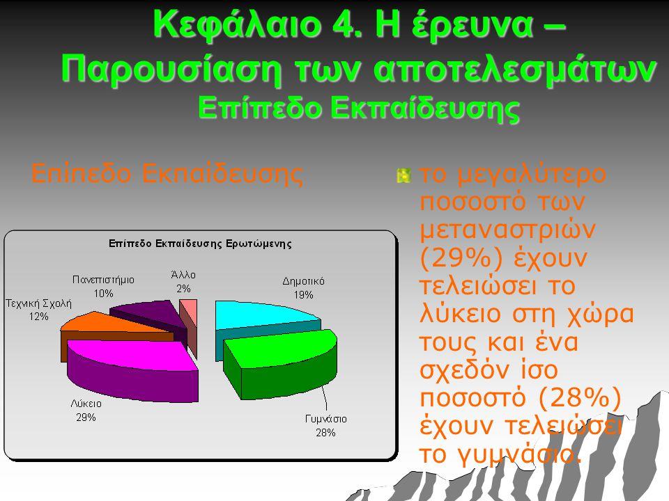 Κεφάλαιο 4. Η έρευνα – Παρουσίαση των αποτελεσμάτων Επίπεδο Εκπαίδευσης Επίπεδο Εκπαίδευσηςτο μεγαλύτερο ποσοστό των μεταναστριών (29%) έχουν τελειώσε
