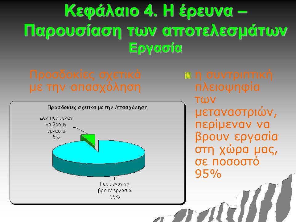 Κεφάλαιο 4. Η έρευνα – Παρουσίαση των αποτελεσμάτων Εργασία Προσδοκίες σχετικά με την απασχόληση η συντριπτική πλειοψηφία των μεταναστριών, περίμεναν