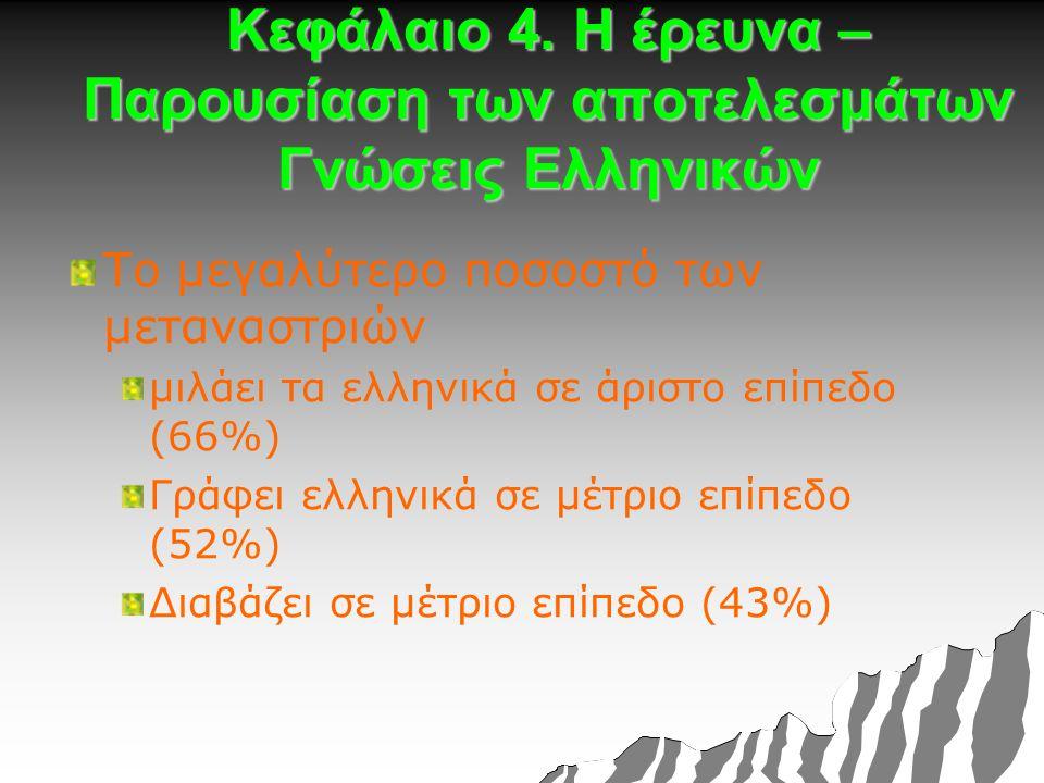 Κεφάλαιο 4. Η έρευνα – Παρουσίαση των αποτελεσμάτων Γνώσεις Ελληνικών Το μεγαλύτερο ποσοστό των μεταναστριών μιλάει τα ελληνικά σε άριστο επίπεδο (66%