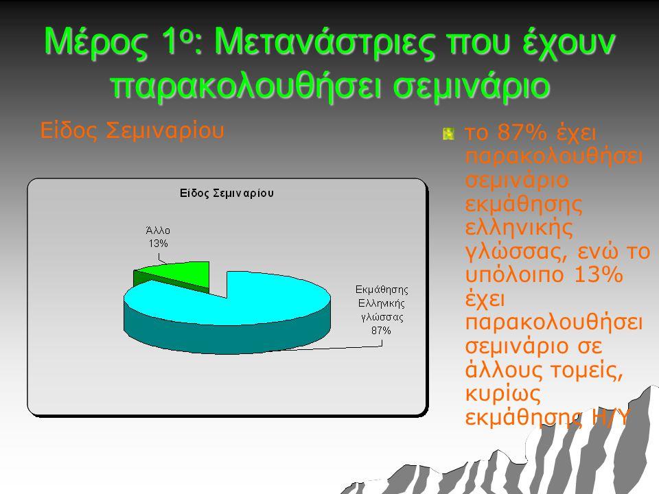 Μέρος 1 ο : Μετανάστριες που έχουν παρακολουθήσει σεμινάριο Είδος Σεμιναρίου το 87% έχει παρακολουθήσει σεμινάριο εκμάθησης ελληνικής γλώσσας, ενώ το υπόλοιπο 13% έχει παρακολουθήσει σεμινάριο σε άλλους τομείς, κυρίως εκμάθησης Η/Υ