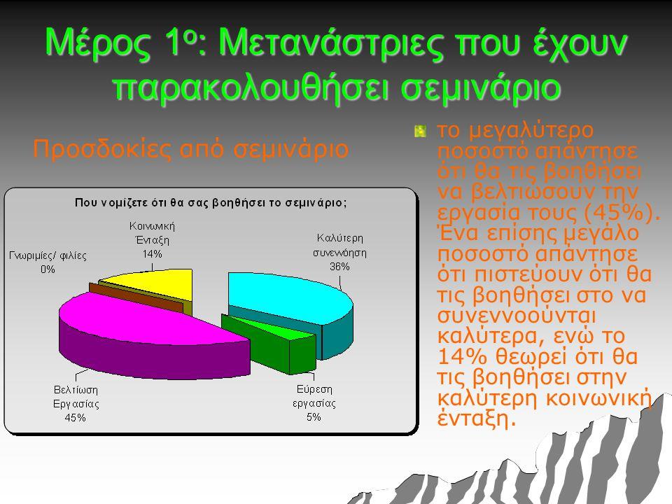 Μέρος 1 ο : Μετανάστριες που έχουν παρακολουθήσει σεμινάριο Προσδοκίες από σεμινάριο το μεγαλύτερο ποσοστό απάντησε ότι θα τις βοηθήσει να βελτιώσουν την εργασία τους (45%).