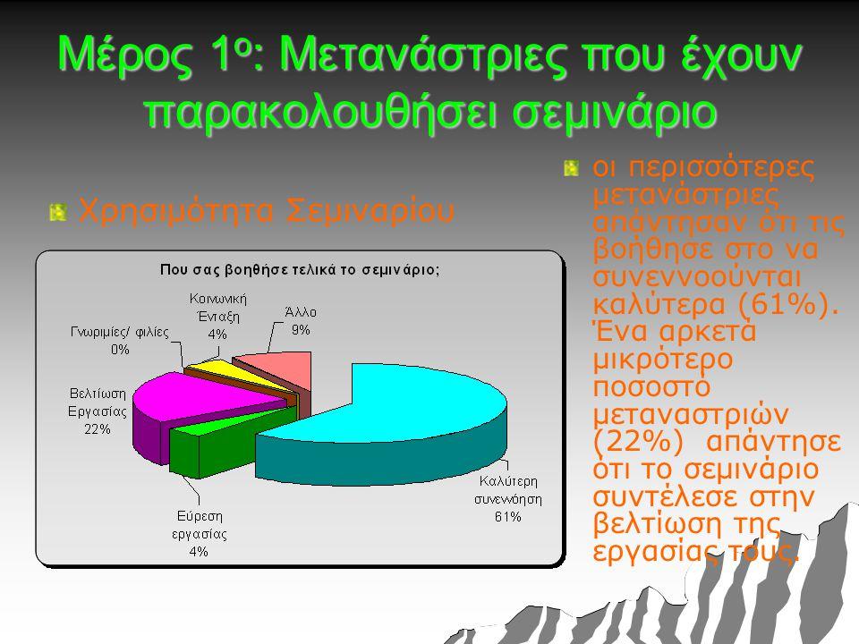 Μέρος 1 ο : Μετανάστριες που έχουν παρακολουθήσει σεμινάριο Χρησιμότητα Σεμιναρίου οι περισσότερες μετανάστριες απάντησαν ότι τις βοήθησε στο να συνεννοούνται καλύτερα (61%).