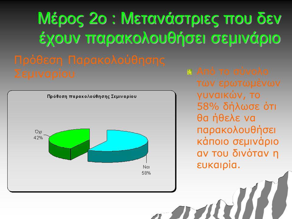 Μέρος 2ο : Μετανάστριες που δεν έχουν παρακολουθήσει σεμινάριο Πρόθεση Παρακολούθησης Σεμιναρίου Από το σύνολο των ερωτωμένων γυναικών, το 58% δήλωσε ότι θα ήθελε να παρακολουθήσει κάποιο σεμινάριο αν του δινόταν η ευκαιρία.