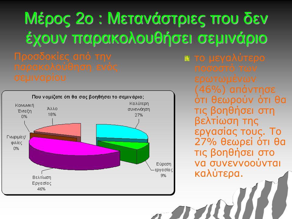 Μέρος 2ο : Μετανάστριες που δεν έχουν παρακολουθήσει σεμινάριο Προσδοκίες από την παρακολούθηση ενός σεμιναρίου το μεγαλύτερο ποσοστό των ερωτωμένων (