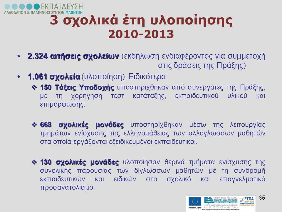 35 3 σχολικά έτη υλοποίησης 2010-2013 2.324 αιτήσεις σχολείων2.324 αιτήσεις σχολείων (εκδήλωση ενδιαφέροντος για συμμετοχή στις δράσεις της Πράξης) 1.