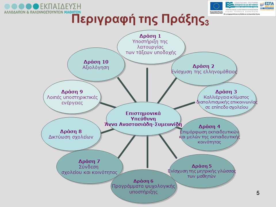 55 Περιγραφή της Πράξης 3 Επιστημονικά Υπεύθυνη Άννα Αναστασιάδη- Συμεωνίδη Δράση 1 Υποστήριξη της λειτουργίας των τάξεων υποδοχής Δράση 2 Ενίσχυση τη