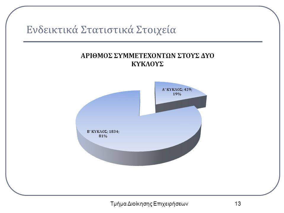 Ενδεικτικά Στατιστικά Στοιχεία Τμήμα Διοίκησης Επιχειρήσεων 13