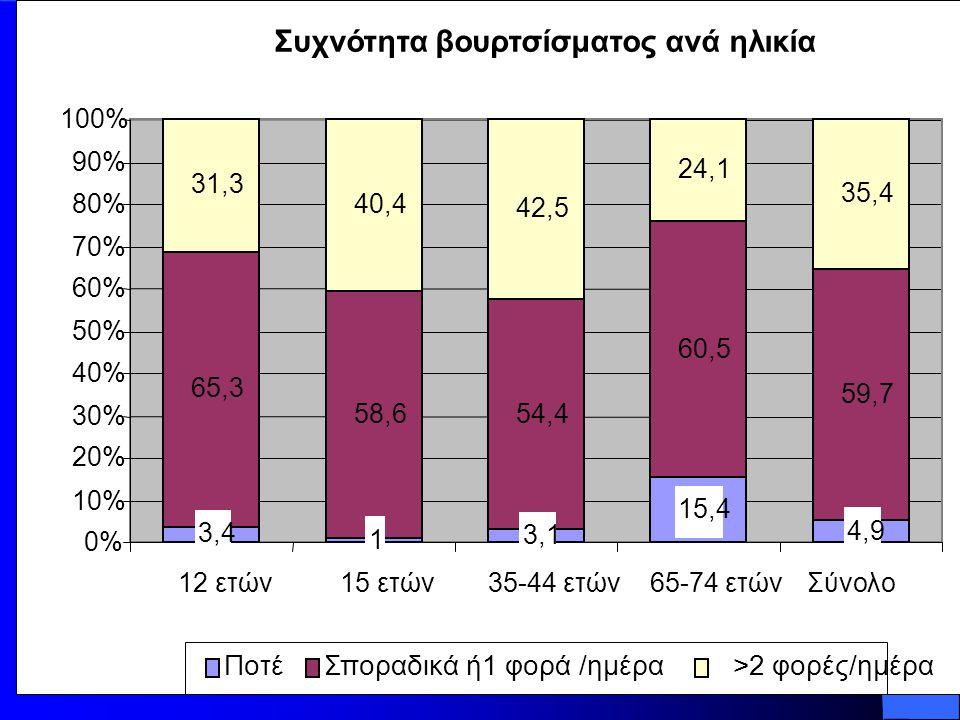 Συχνότητα βουρτσίσματος ανά ηλικία 3,4 1 3,1 15,4 4,9 65,3 58,654,4 60,5 59,7 31,3 40,4 42,5 24,1 35,4 0% 10% 20% 30% 40% 50% 60% 70% 80% 90% 100% 12 ετών15 ετών35-44 ετών65-74 ετών Σύνολο ΠοτέΣποραδικά ή1 φορά /ημέρα >2 φορές/ημέρα