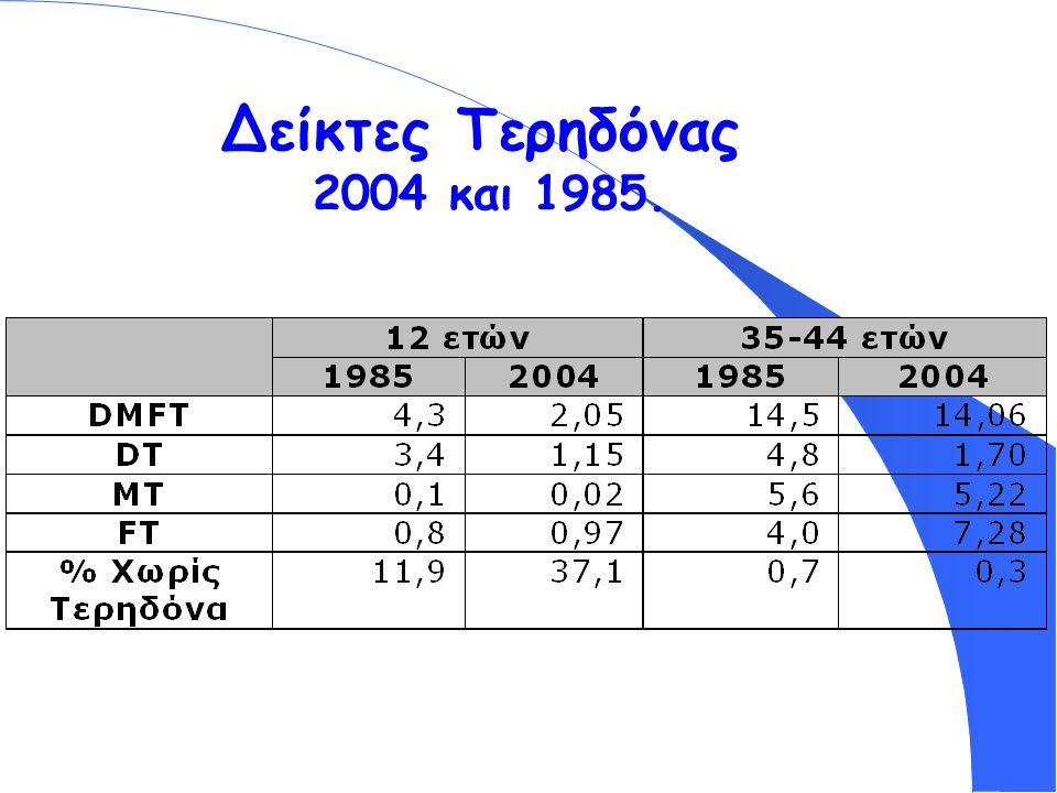 Δείκτες Τερηδόνας 2004 και 1985.