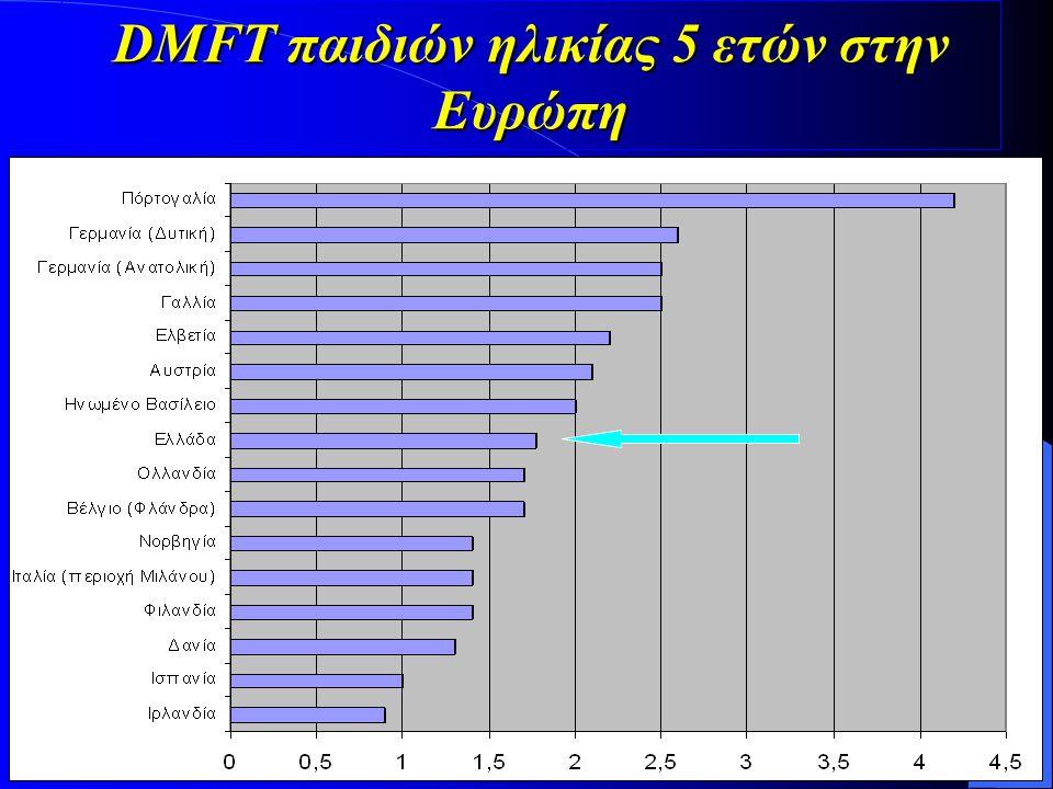 DMFT παιδιών ηλικίας 5 ετών στην Ευρώπη