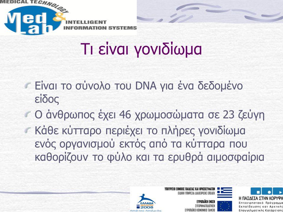 Τι είναι γονιδίωμα Είναι το σύνολο του DNA για ένα δεδομένο είδος Ο άνθρωπος έχει 46 χρωμοσώματα σε 23 ζεύγη Κάθε κύτταρο περιέχει το πλήρες γονιδίωμα
