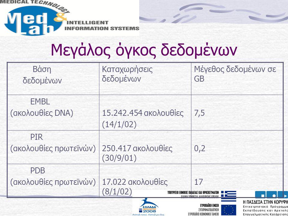 Μεγάλος όγκος δεδομένων Βάση δεδομένων Καταχωρήσεις δεδομένων Μέγεθος δεδομένων σε GB EMBL (ακολουθίες DNA)15.242.454 ακολουθίες (14/1/02) 7,5 PIR (ακ