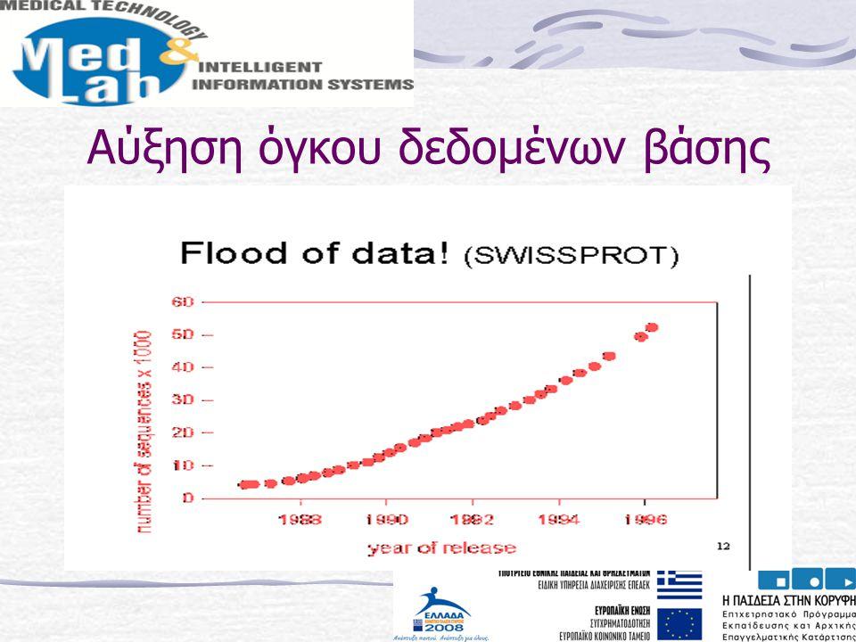 Αύξηση όγκου δεδομένων βάσης