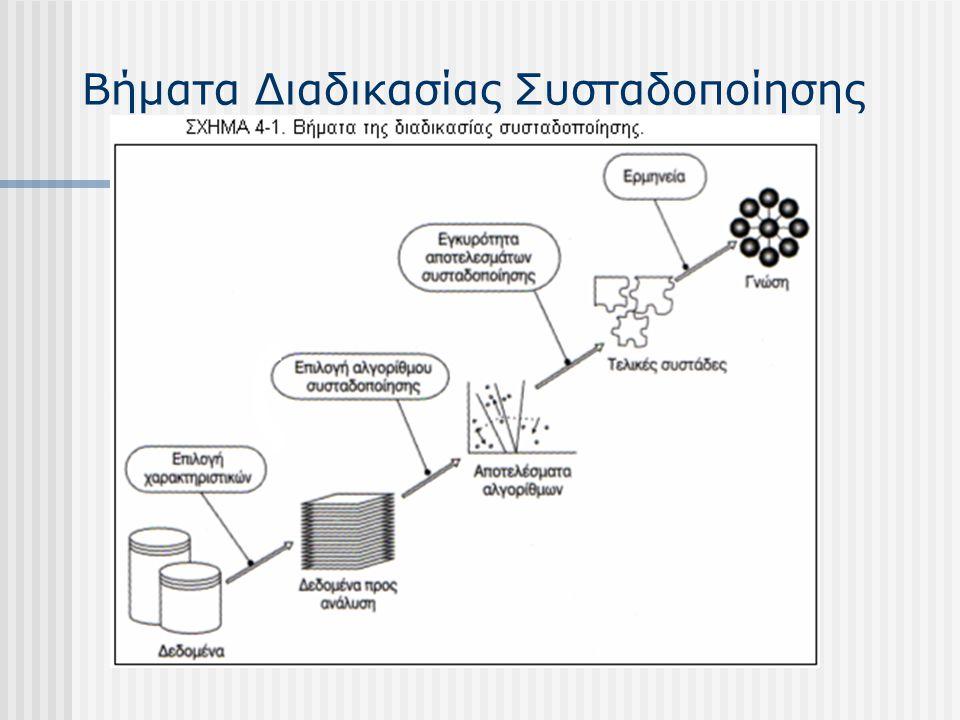 Θέματα Συσταδοποίησης  Διαχείριση ακραίων σημείων (Outliers, ανακάλυψη ή απομάκρυνση με τεχνικές εξόρυξης ακραίων σημείων)  Χειρισμός δυναμικών δεδομένων  Eρμηνεία αποτελεσμάτων  Αξιολόγηση αποτελεσμάτων  Αριθμός ομάδων  Εξελιξιμότητα (Scalability)